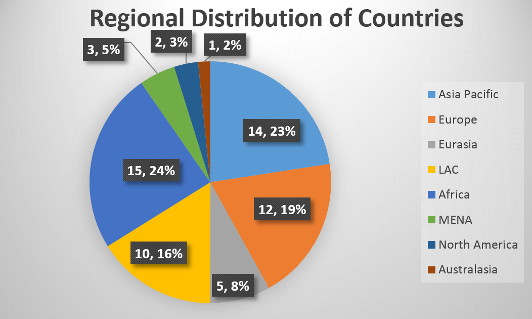 A graph showcasing the regional distribution of countries for the P2P Grants Program for 2016-2017